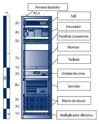 Diagrama de un armario rack 19