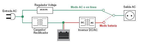 Diagrama de funcionamiento de un Interactivo